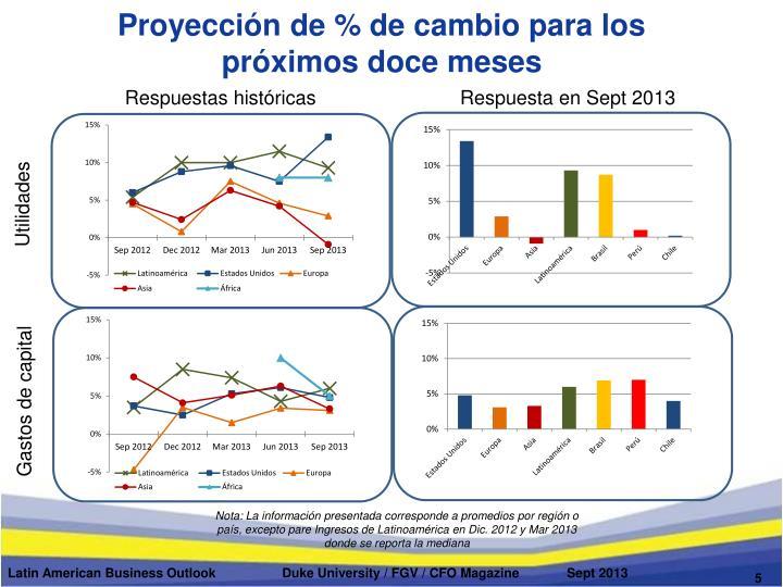 Proyección de % de cambio para los próximos doce meses