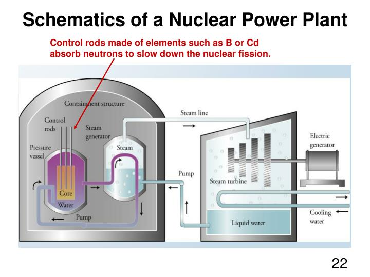 Control rods made of elements such as B or Cd absorb neutrons to slow down the nuclear fission.