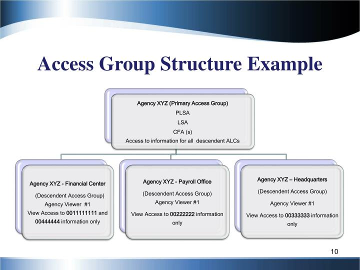 Access Group Structure Example