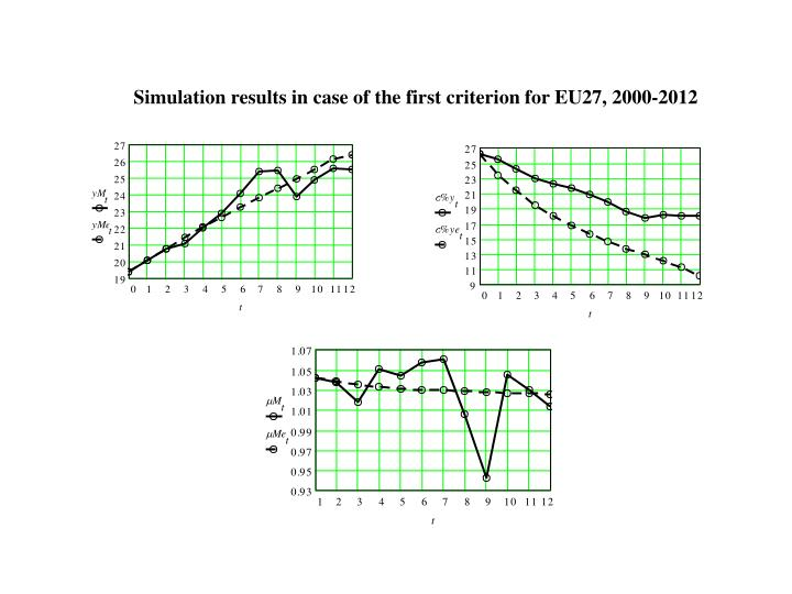 Simulation results in case of the first criterion for EU27