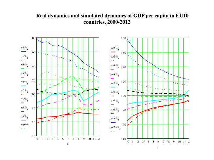 Real dynamics and simulated dynamics of GDP per capita in EU10 countries