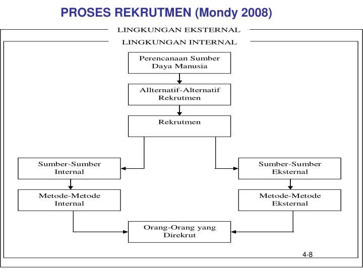 PROSES REKRUTMEN (Mondy 2008)