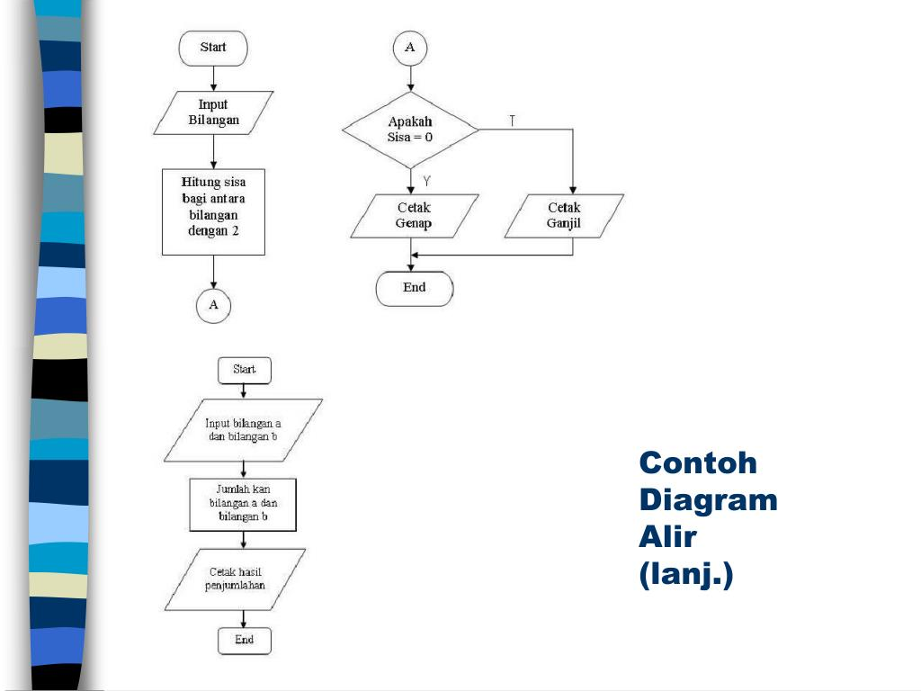 PPT - Diagram Alir PowerPoint Presentation, free download ...