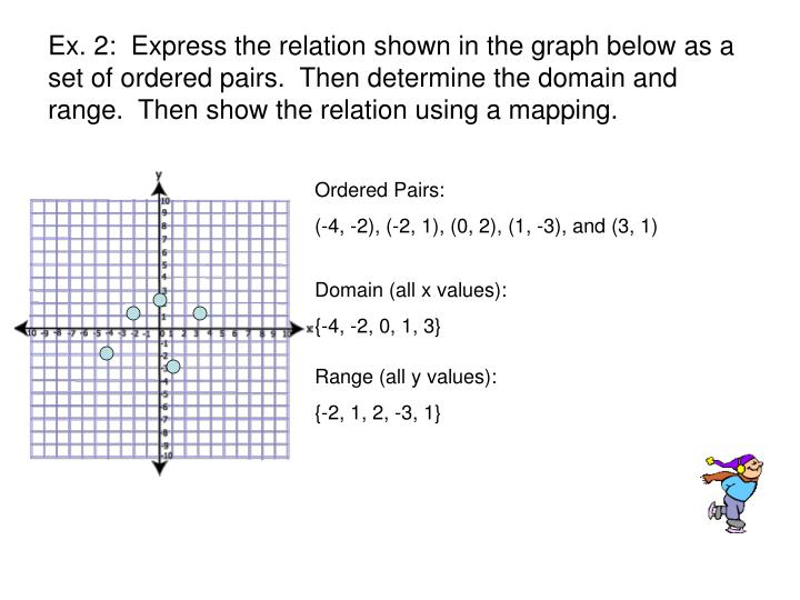 Ex. 2:  Express the relation shown in the graph below as a set of ordered pairs.  Then determine the domain and range.  Then show the relation using a mapping.