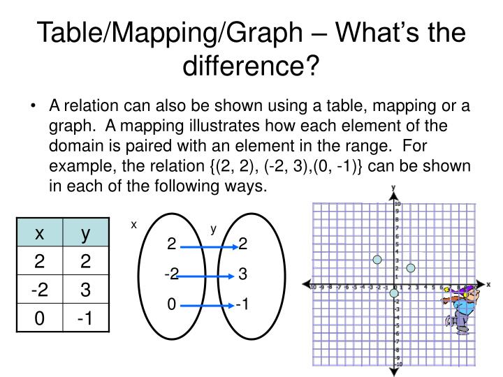 Table/Mapping/Graph – What's the difference?