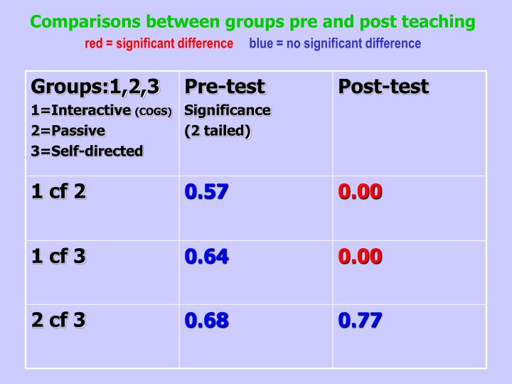 Comparisons between groups pre and post teaching