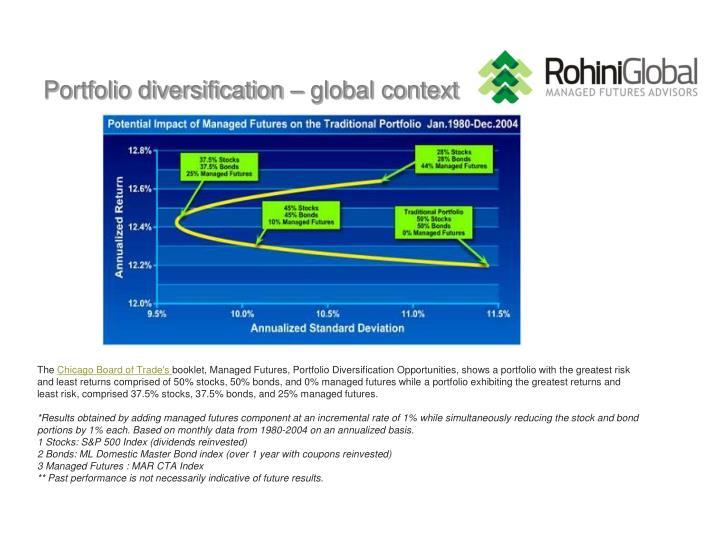 Portfolio diversification – global context