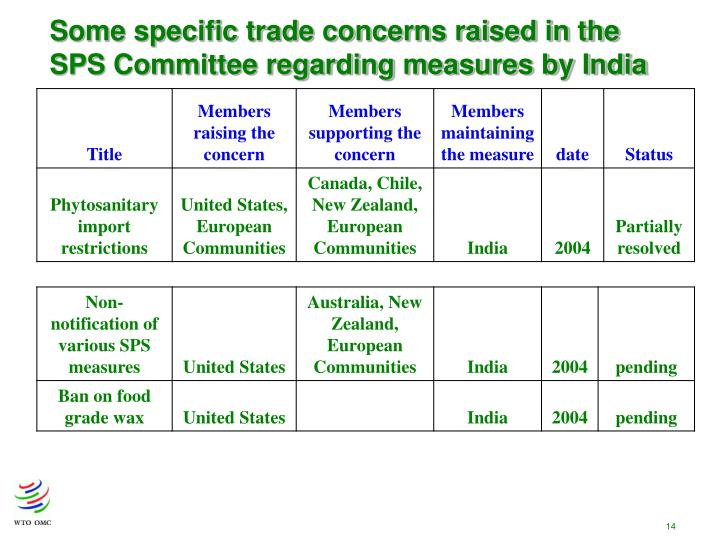 Some specific trade concerns raised in the SPS Committee regarding measures by India
