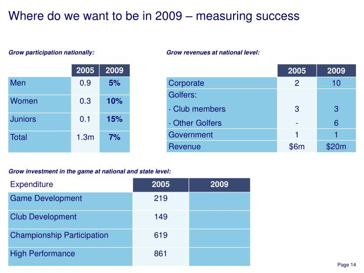 Where do we want to be in 2009 – measuring success