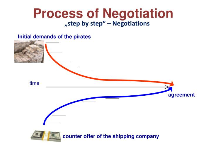 """""""step by step"""" – Negotiations"""