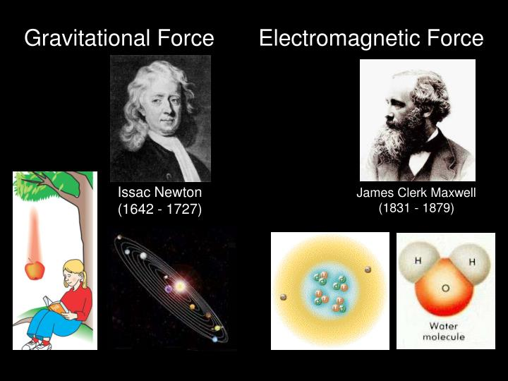 Gravitational Force       Electromagnetic Force