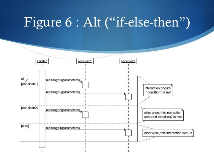 "Figure 6 : Alt (""if-else-then"")"