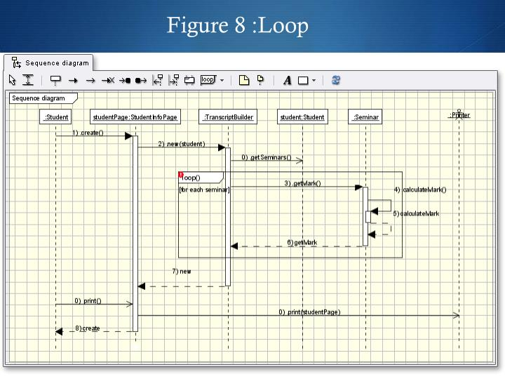 Figure 8 :Loop