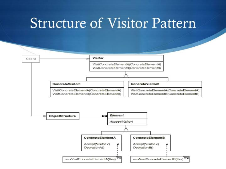 Structure of Visitor Pattern