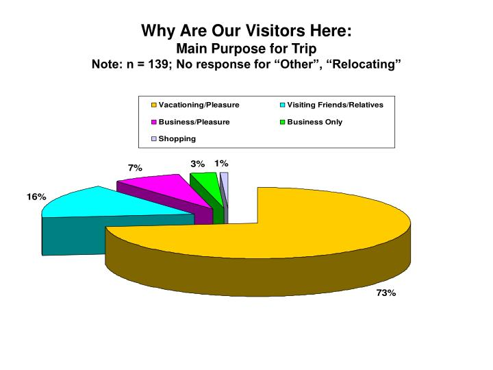 Why Are Our Visitors Here: