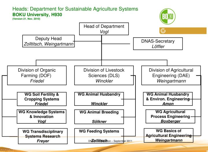 Heads: Department for Sustainable Agriculture Systems