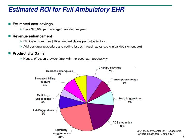 Estimated ROI for Full Ambulatory EHR
