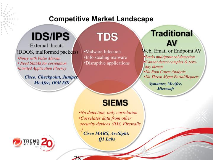 Competitive Market Landscape