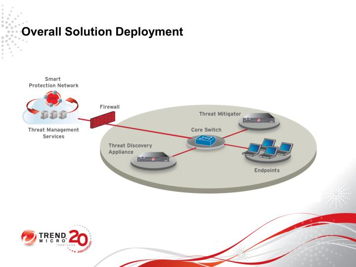 Overall Solution Deployment