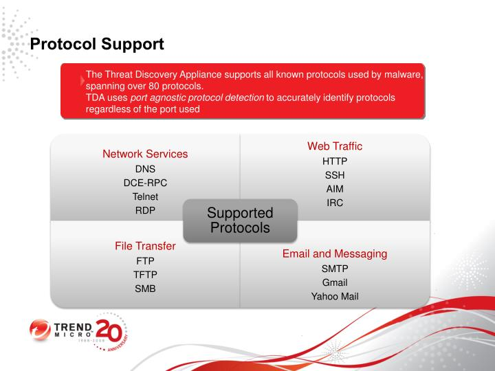 Protocol Support