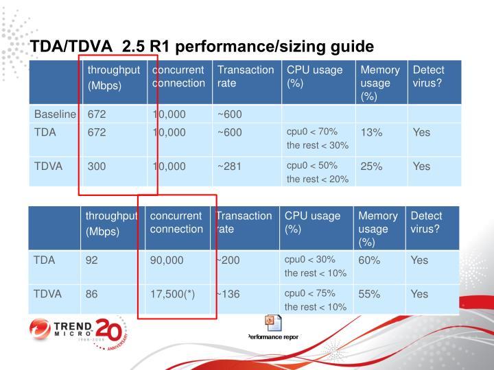 TDA/TDVA  2.5 R1 performance/sizing guide