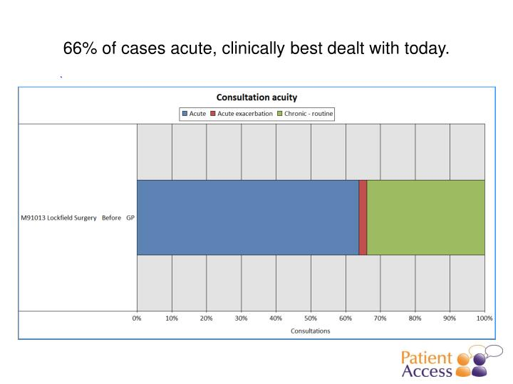 66% of cases acute, clinically best dealt with today.