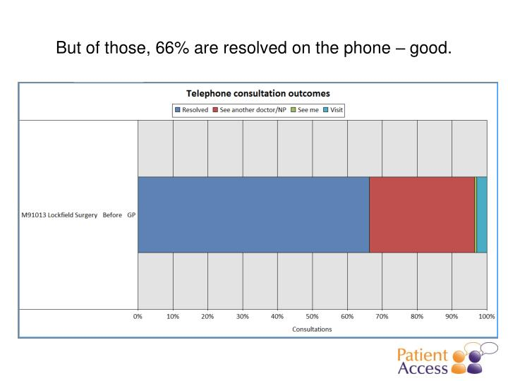 But of those, 66% are resolved on the phone – good.