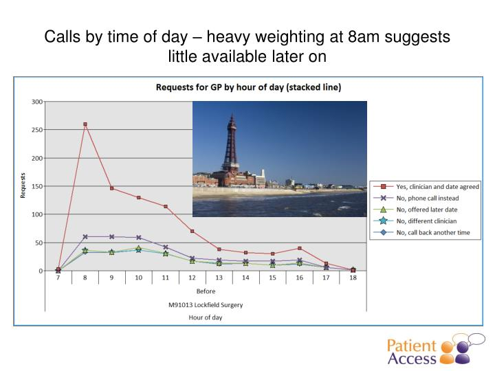 Calls by time of day – heavy weighting at 8am suggests little available later on