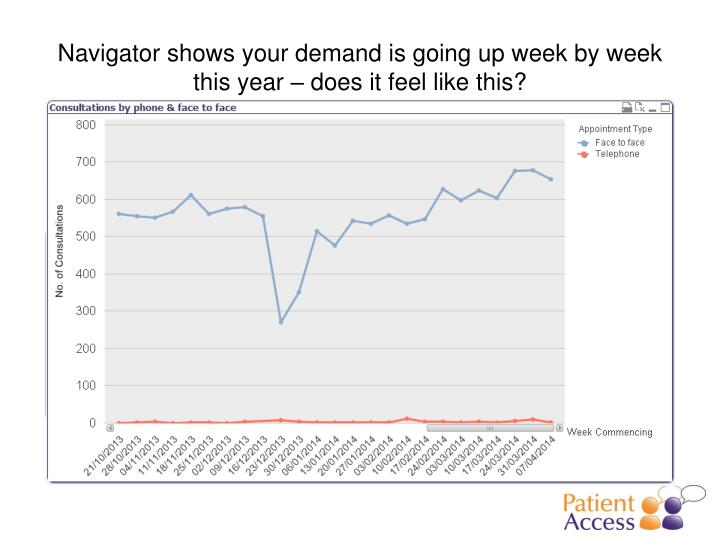 Navigator shows your demand is going up week by week this year – does it feel like this?