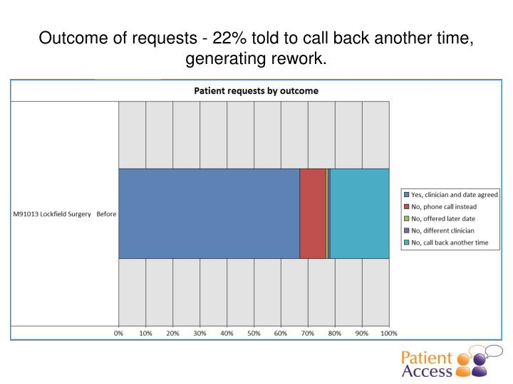 Outcome of requests - 22% told to call back another time, generating rework.