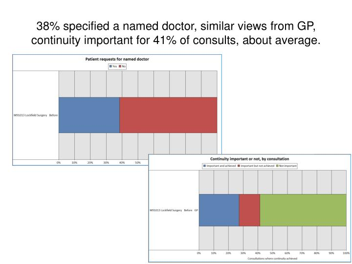38% specified a named doctor, similar views from GP, continuity important for 41% of consults, about average.