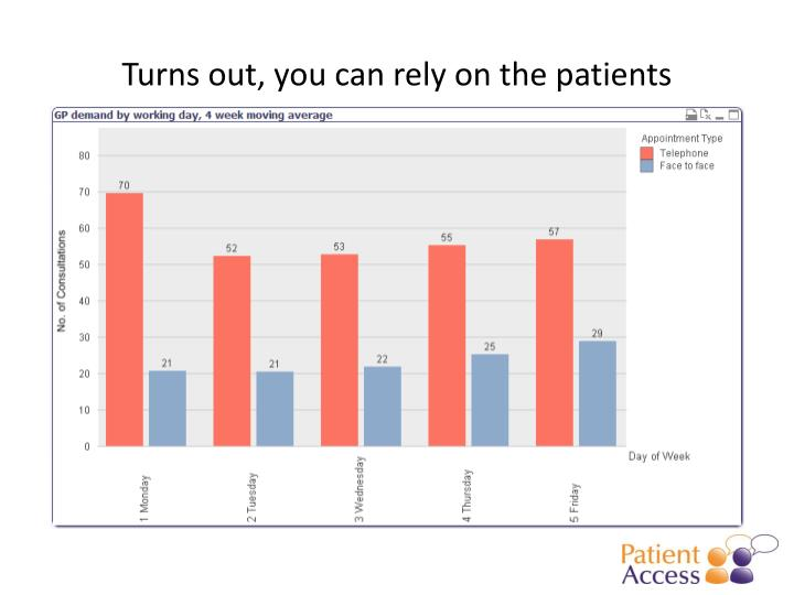 Turns out, you can rely on the patients