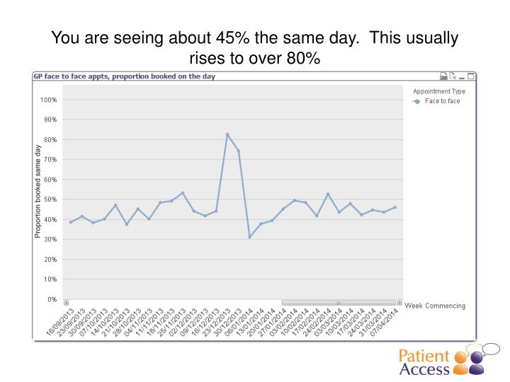 You are seeing about 45% the same day.  This usually rises to over 80%