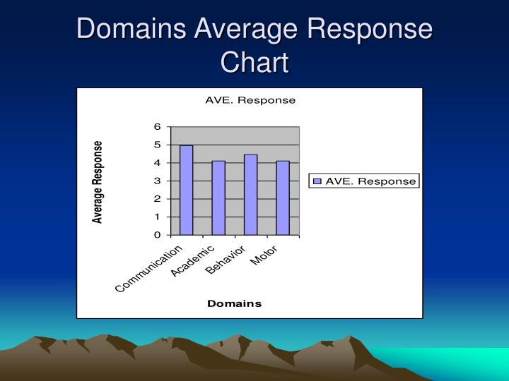 Domains Average Response