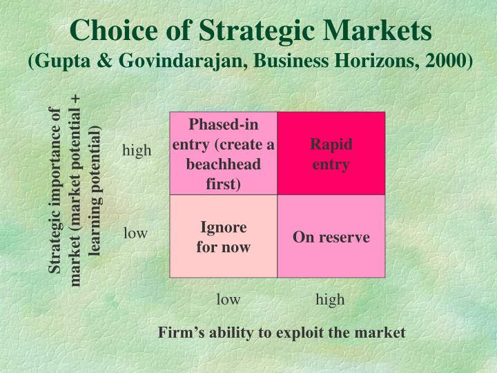 Choice of Strategic Markets
