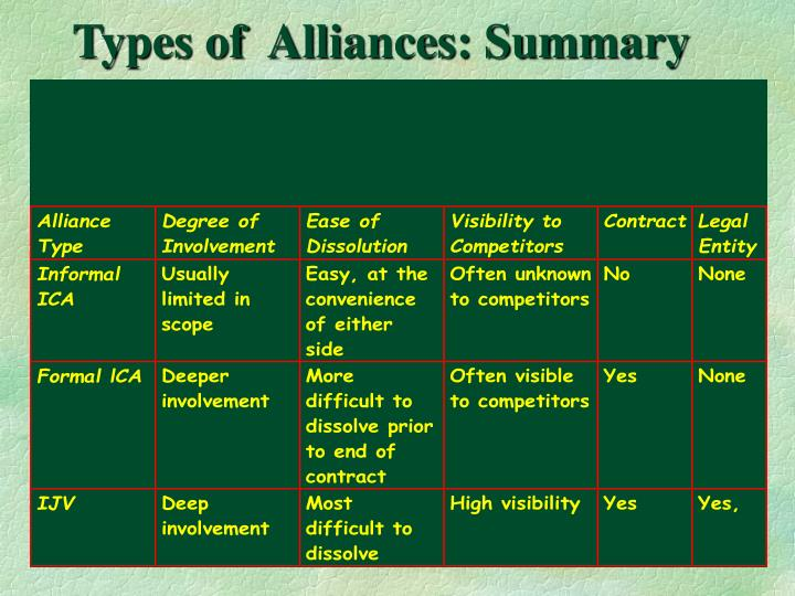 Types of  Alliances: Summary