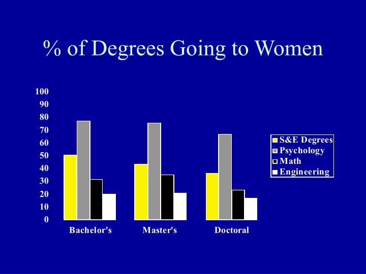 Of degrees going to women