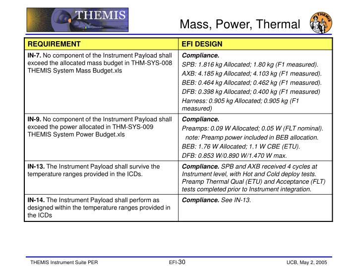 Mass, Power, Thermal