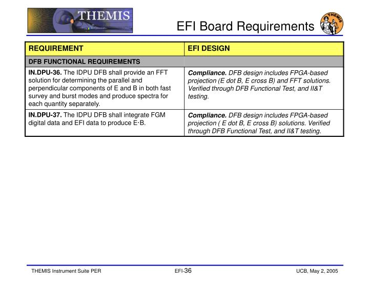 EFI Board Requirements