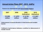 annual action plans 2007 2010 aaps funds to be channeled through sector budget support