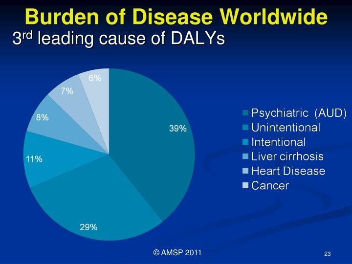 Burden of Disease Worldwide
