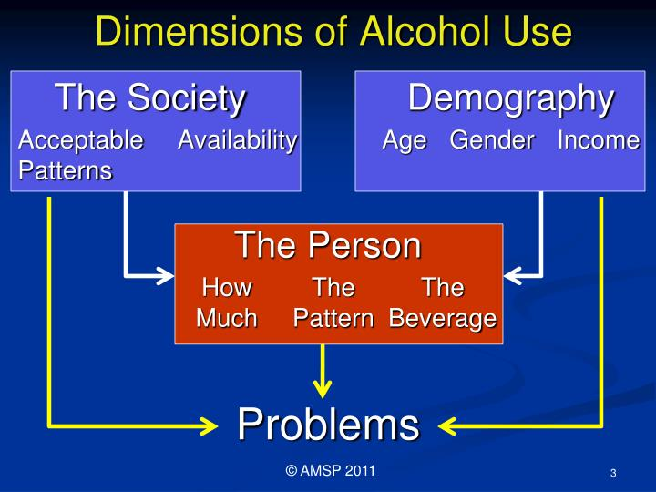 Dimensions of alcohol use