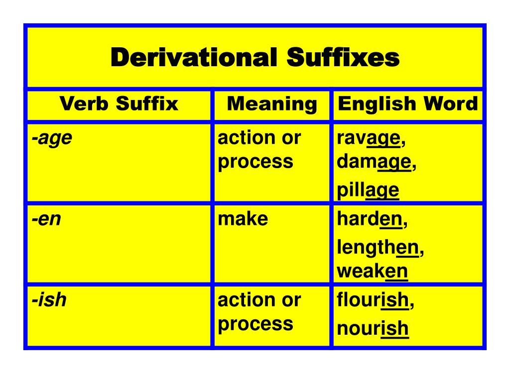 PPT - Suffixes PowerPoint Presentation - ID:3942639