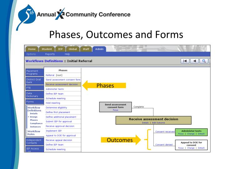 Phases, Outcomes and Forms