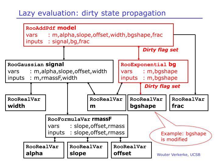 Lazy evaluation: dirty state propagation