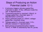 steps of producing an action potential table 12 1