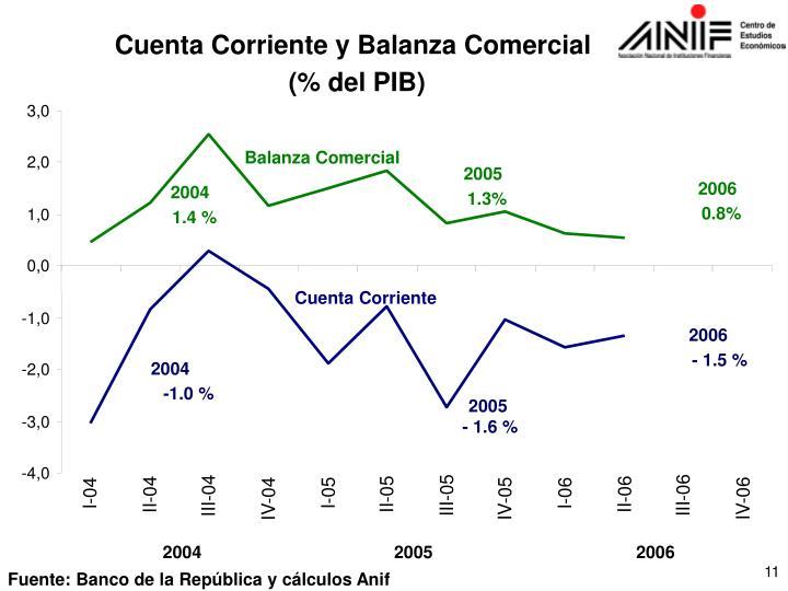 Cuenta Corriente y Balanza Comercial