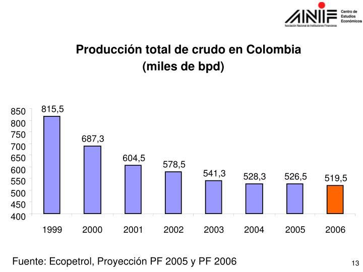 Producción total de crudo en Colombia