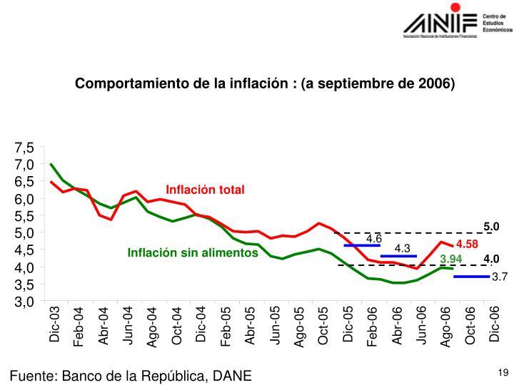 Comportamiento de la inflación : (a septiembre de 2006)