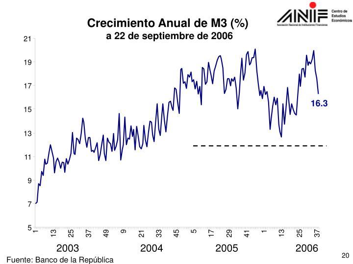 Crecimiento Anual de M3 (%)